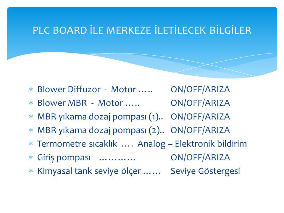  Blower Diffuzor - Motor ….. ON/OFF/ARIZA  Blower MBR - Motor …..ON/OFF/ARIZA  MBR yıkama dozaj pompası (1)..ON/OFF/ARIZA  MBR yıkama dozaj pompas