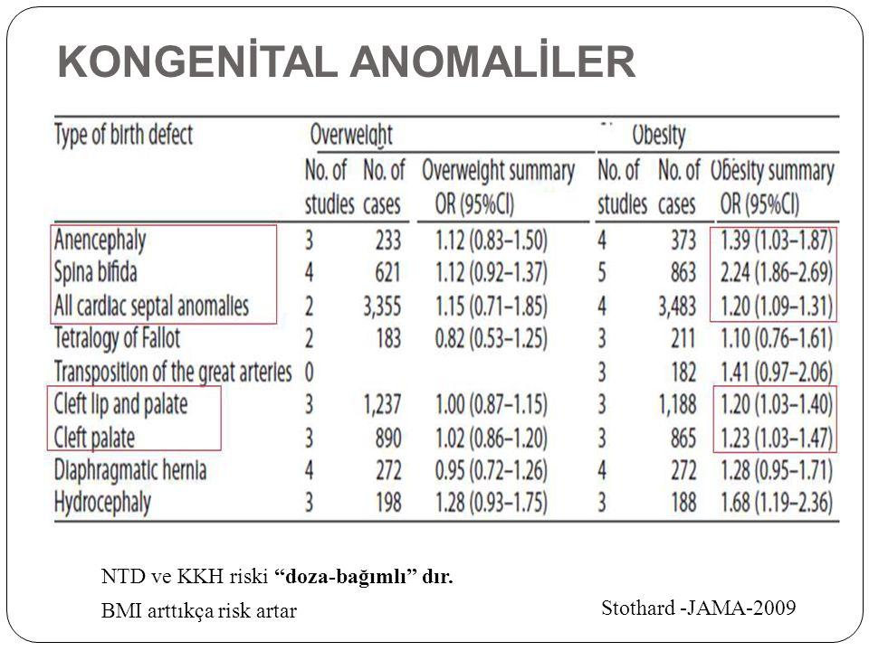 """KONGENİTAL ANOMALİLER NTD ve KKH riski """"doza-bağımlı"""" dır. BMI arttıkça risk artar Stothard -JAMA-2009"""