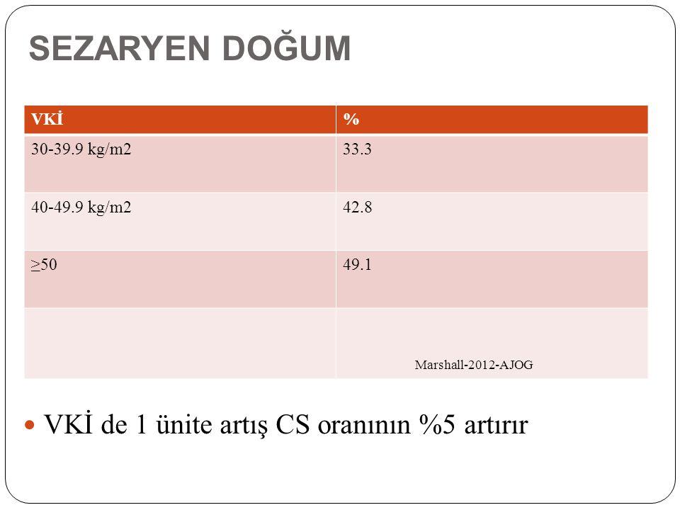 SEZARYEN DOĞUM VKİ de 1 ünite artış CS oranının %5 artırır VKİ% 30-39.9 kg/m233.3 40-49.9 kg/m242.8 ≥5049.1 Marshall-2012-AJOG