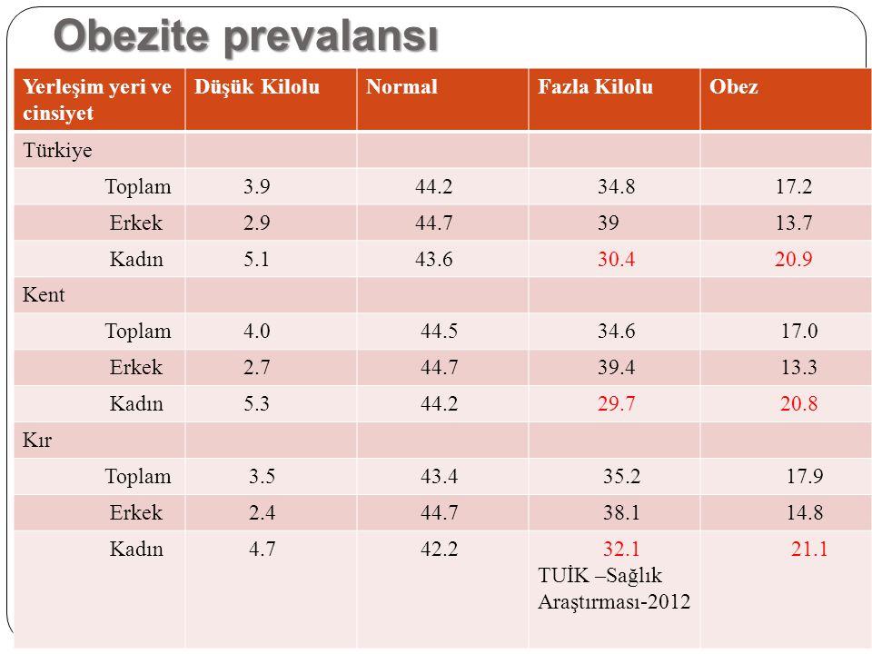 Obezite prevalansı Yerleşim yeri ve cinsiyet Düşük KiloluNormalFazla KiloluObez Türkiye Toplam 3.9 44.2 34.8 17.2 Erkek 2.9 44.7 39 13.7 Kadın 5.1 43.