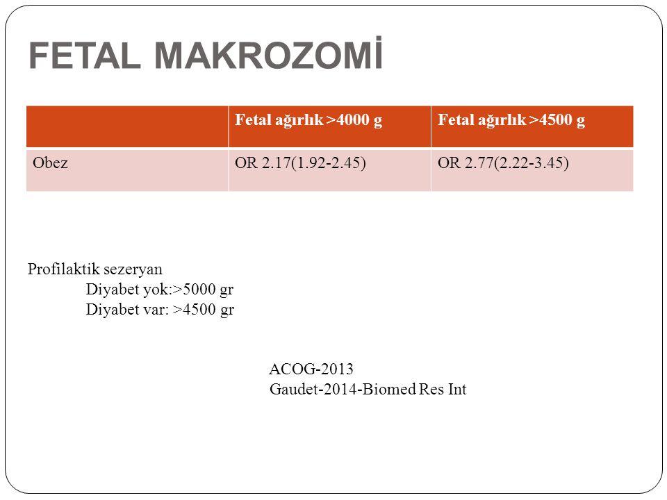 FETAL MAKROZOMİ Fetal ağırlık >4000 gFetal ağırlık >4500 g ObezOR 2.17(1.92-2.45)OR 2.77(2.22-3.45) Profilaktik sezeryan Diyabet yok:>5000 gr Diyabet