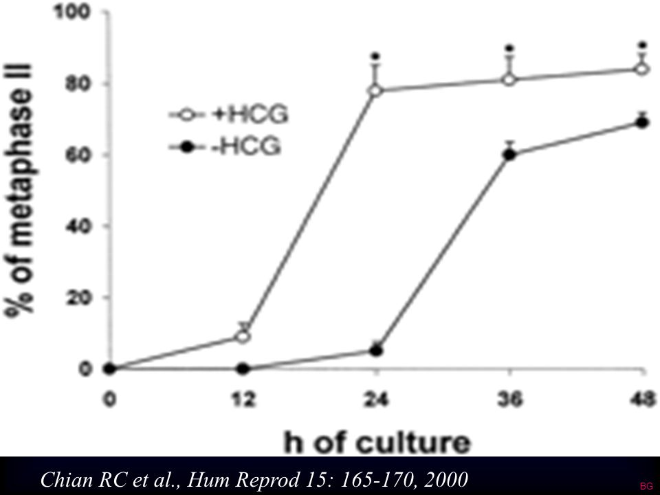 Chian RC et al., Hum Reprod 15: 165-170, 2000 BG