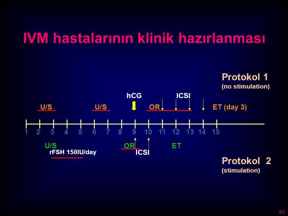 IVM hastalarının klinik hazırlanması 1 2 3 4 5 6 7 8 9 10 11 12 13 14 15 U/S rFSH 150IU/day OR ICSI ET Protokol 2 (stimulation) Protokol 1 (no stimula