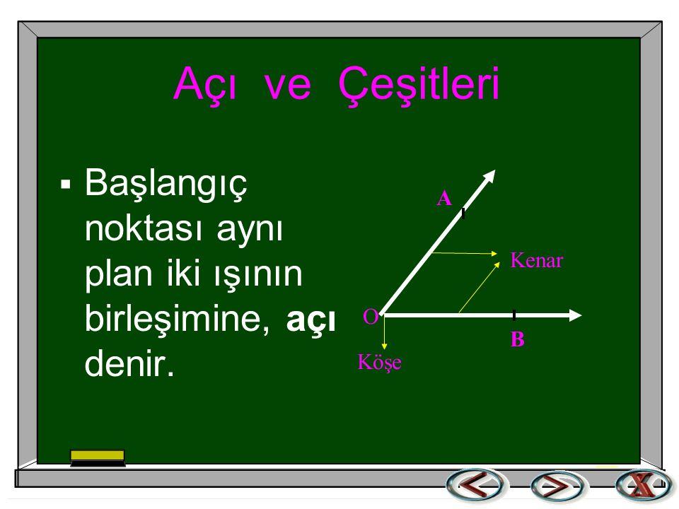 Açı ve Çeşitleri  Başlangıç noktası aynı plan iki ışının birleşimine, açı denir. Kenar O Köşe B A