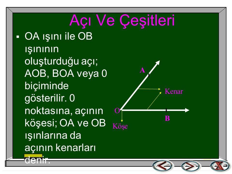 Açı Ve Çeşitleri  OA ışını ile OB ışınının oluşturduğu açı; AOB, BOA veya 0 biçiminde gösterilir.