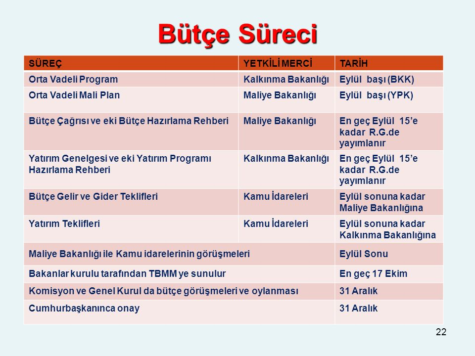 Bütçe Süreci 22 SÜREÇYETKİLİ MERCİTARİH Orta Vadeli ProgramKalkınma BakanlığıEylül başı (BKK) Orta Vadeli Mali PlanMaliye BakanlığıEylül başı (YPK) Bü