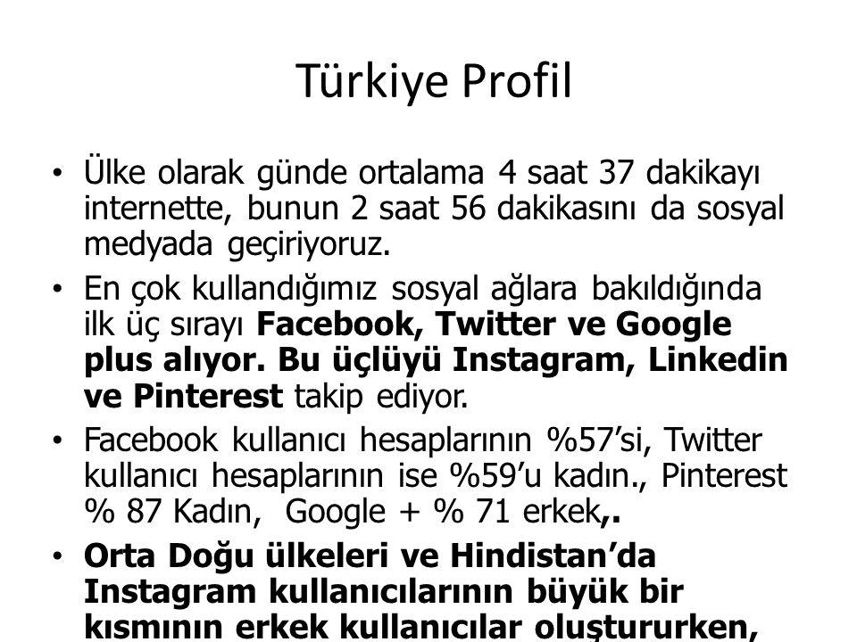 Türkiye Profil Ülke olarak günde ortalama 4 saat 37 dakikayı internette, bunun 2 saat 56 dakikasını da sosyal medyada geçiriyoruz. En çok kullandığımı