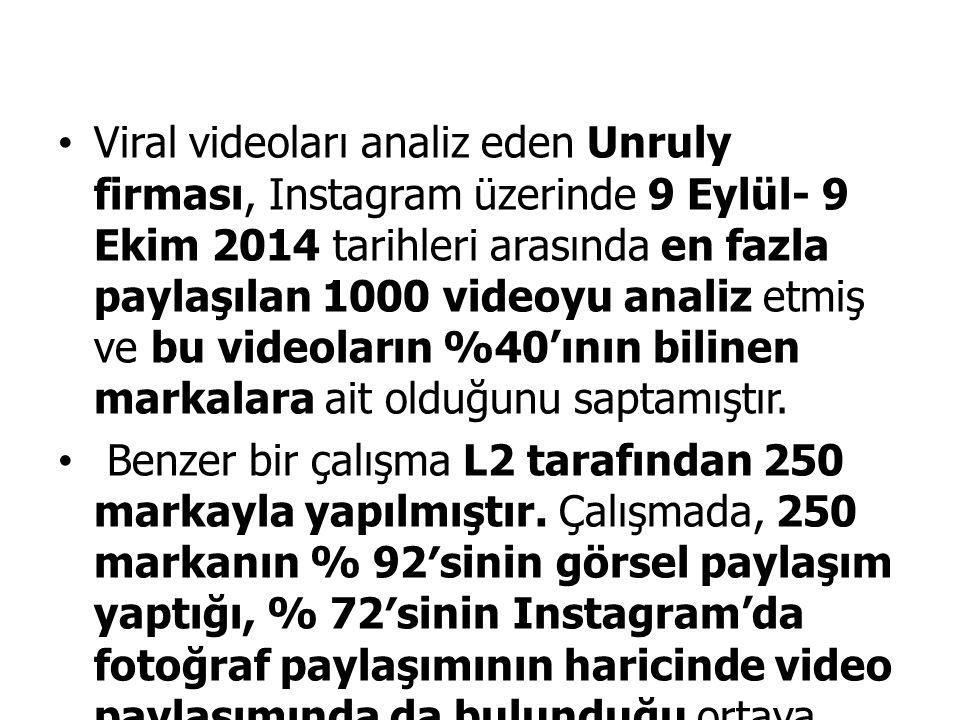 Viral videoları analiz eden Unruly firması, Instagram üzerinde 9 Eylül- 9 Ekim 2014 tarihleri arasında en fazla paylaşılan 1000 videoyu analiz etmiş v