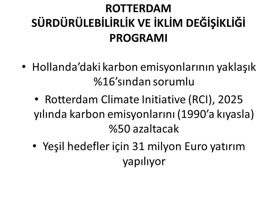 ROTTERDAM SÜRDÜRÜLEBİLİRLİK VE İKLİM DEĞİŞİKLİĞİ PROGRAMI Hollanda'daki karbon emisyonlarının yaklaşık %16'sından sorumlu Rotterdam Climate Initiative