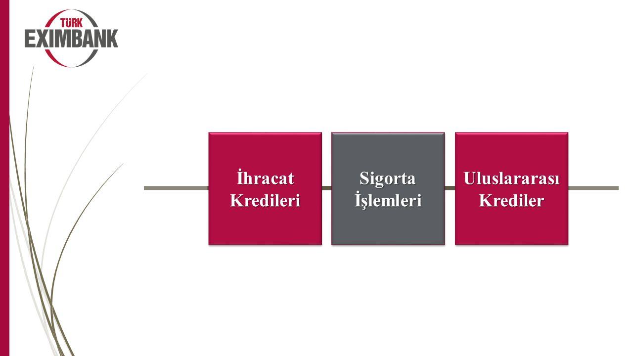 Sigorta İşlemleri Uluslararası Krediler İhracat Kredileri