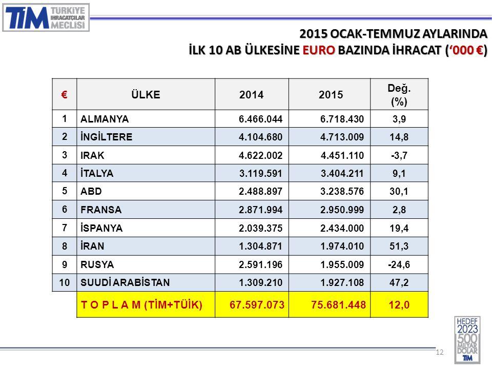 12 2015 OCAK-TEMMUZ AYLARINDA İLK 10 AB ÜLKESİNE EURO BAZINDA İHRACAT ('000 €) €ÜLKE2014 2015 Değ. (%) 1 ALMANYA6.466.0446.718.4303,9 2 İNGİLTERE4.104