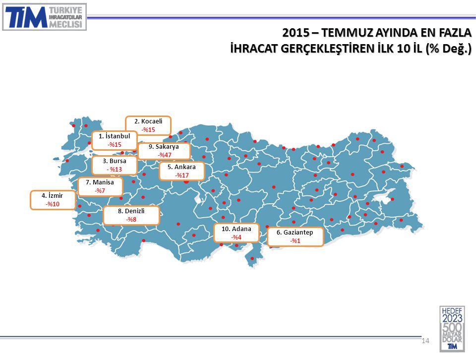 14 2015 – TEMMUZ AYINDA EN FAZLA İHRACAT GERÇEKLEŞTİREN İLK 10 İL (% Değ.) 2. Kocaeli -%15 3. Bursa - %13 1. İstanbul -%15 4. İzmir -%10 5. Ankara -%1