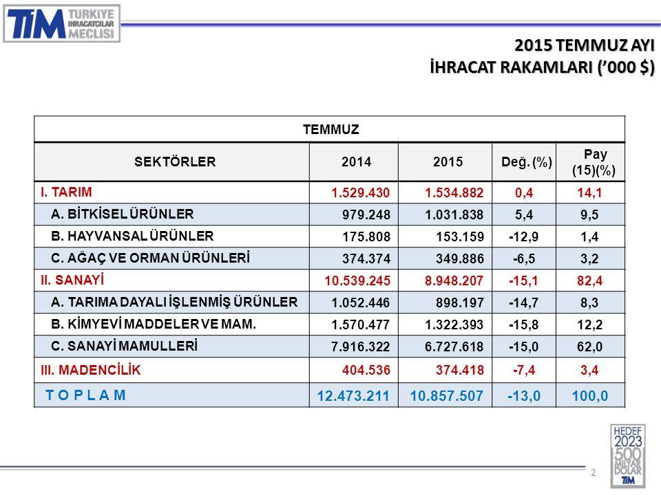 22 2015 TEMMUZ AYI İHRACAT RAKAMLARI ('000 $) TEMMUZ SEKTÖRLER20142015Değ. (%) Pay (15)(%) I. TARIM 1.529.4301.534.8820,414,1 A. BİTKİSEL ÜRÜNLER 979.