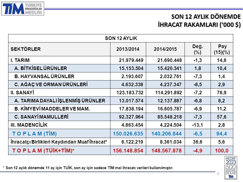 55 SON 12 AYLIK DÖNEMDE İHRACAT RAKAMLARI ('000 $) SON 12 AYLIK SEKTÖRLER2013/20142014/2015 Değ. (%) Pay (15)(%) I. TARIM 21.979.44921.690.448-1,314,6