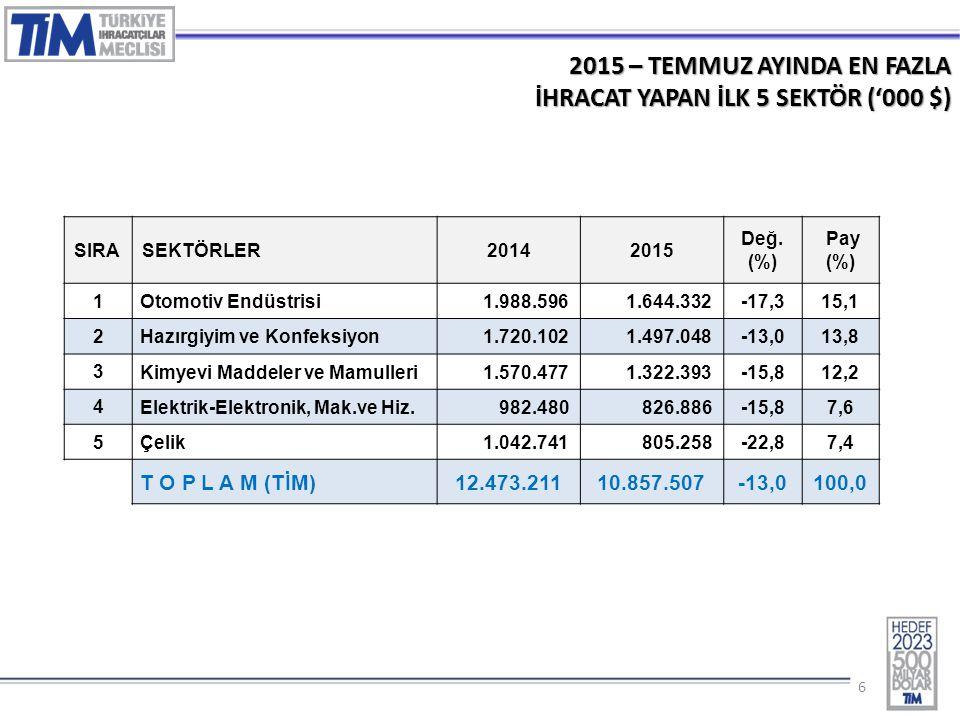 66 2015 – TEMMUZ AYINDA EN FAZLA İHRACAT YAPAN İLK 5 SEKTÖR ('000 $) SIRASEKTÖRLER20142015 Değ. (%) Pay (%) 1 Otomotiv Endüstrisi1.988.5961.644.332-17