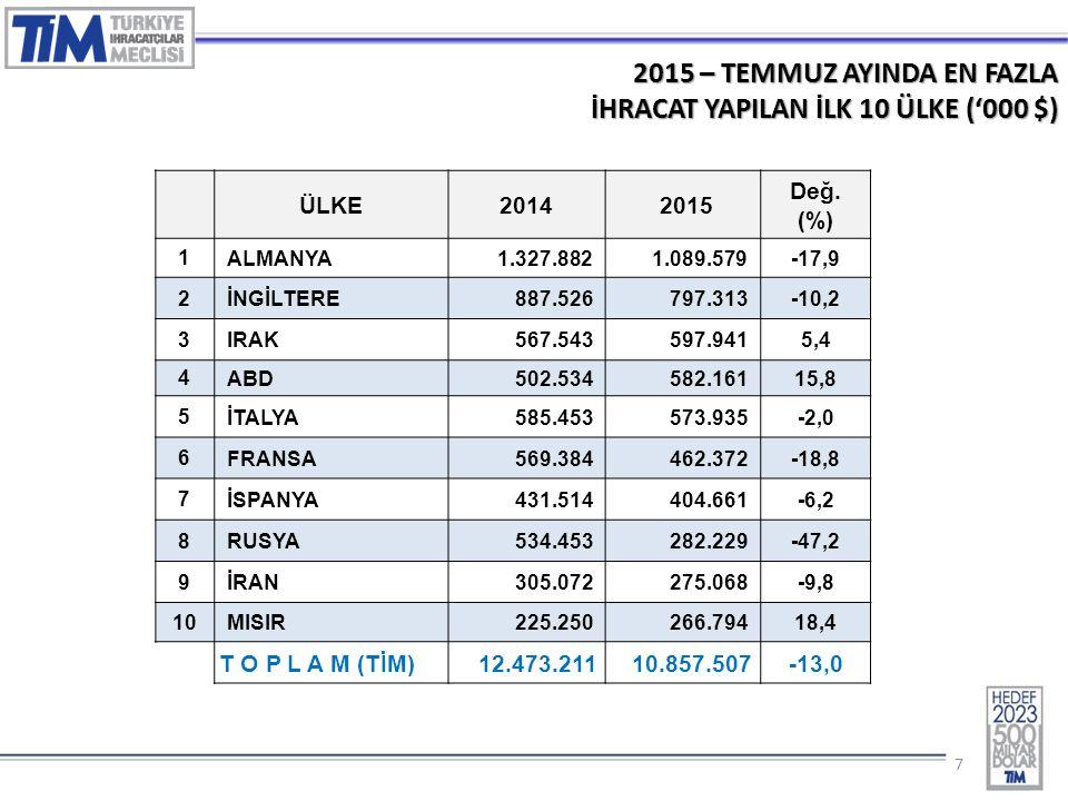 77 2015 – TEMMUZ AYINDA EN FAZLA İHRACAT YAPILAN İLK 10 ÜLKE ('000 $) ÜLKE2014 2015 Değ. (%) 1 ALMANYA1.327.8821.089.579-17,9 2 İNGİLTERE887.526797.31