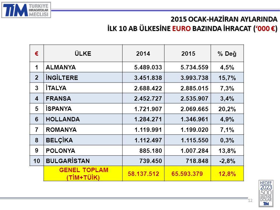 12 2015 OCAK-HAZİRAN AYLARINDA İLK 10 AB ÜLKESİNE EURO BAZINDA İHRACAT ('000 €) €ÜLKE2014 2015% Değ 1 ALMANYA 5.489.0335.734.5594,5% 2 İNGİLTERE 3.451.8383.993.73815,7% 3 İTALYA 2.688.4222.885.0157,3% 4 FRANSA 2.452.7272.535.9073,4% 5 İSPANYA 1.721.9072.069.66520,2% 6 HOLLANDA 1.284.2711.346.9614,9% 7 ROMANYA 1.119.9911.199.0207,1% 8 BELÇİKA 1.112.4971.115.5500,3% 9 POLONYA 885.1801.007.28413,8% 10 BULGARİSTAN 739.450718.848-2,8% GENEL TOPLAM (TİM+TÜİK) 58.137.51265.593.379 12,8%