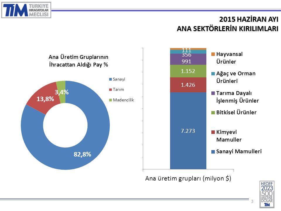 14 2015 – HAZİRAN AYINDA EN FAZLA İHRACAT GERÇEKLEŞTİREN İLK 10 İL (% Değ.) 3.