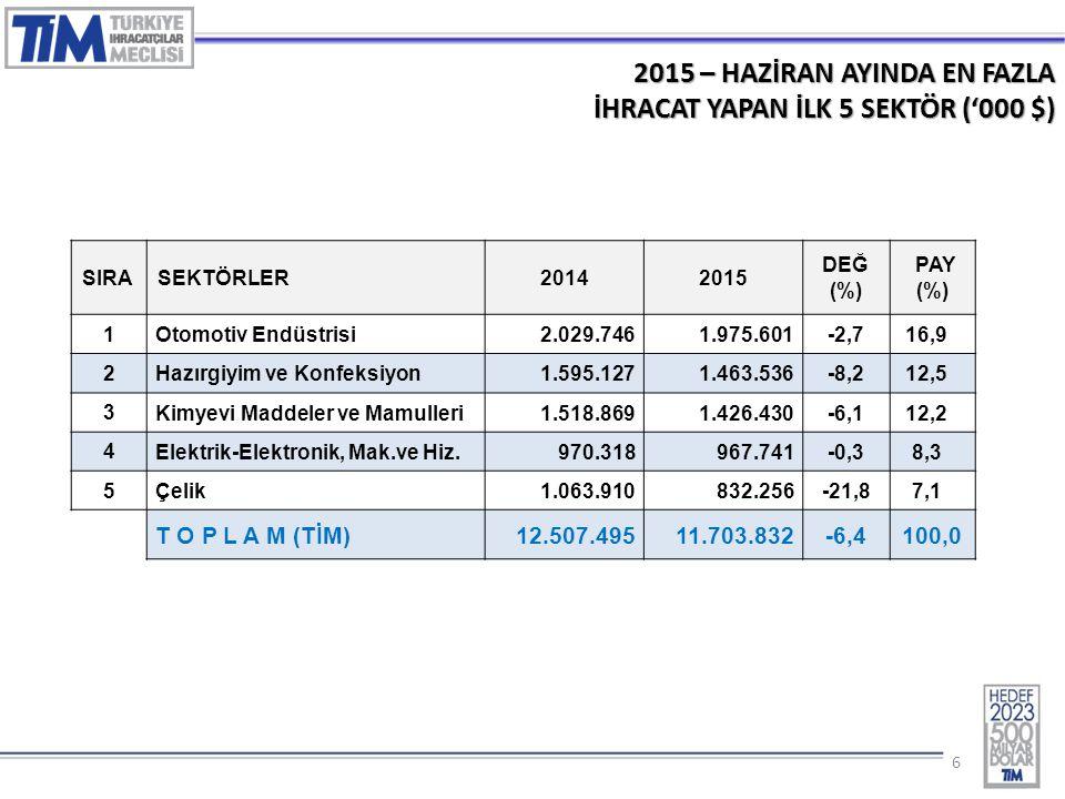 66 2015 – HAZİRAN AYINDA EN FAZLA İHRACAT YAPAN İLK 5 SEKTÖR ('000 $) SIRASEKTÖRLER20142015 DEĞ (%) PAY (%) 1 Otomotiv Endüstrisi2.029.7461.975.601-2,7 16,9 2 Hazırgiyim ve Konfeksiyon1.595.1271.463.536-8,2 12,5 3 Kimyevi Maddeler ve Mamulleri1.518.8691.426.430-6,1 12,2 4 Elektrik-Elektronik, Mak.ve Hiz.970.318967.741-0,3 8,3 5 Çelik1.063.910832.256-21,8 7,1 T O P L A M (TİM) 12.507.49511.703.832-6,4100,0