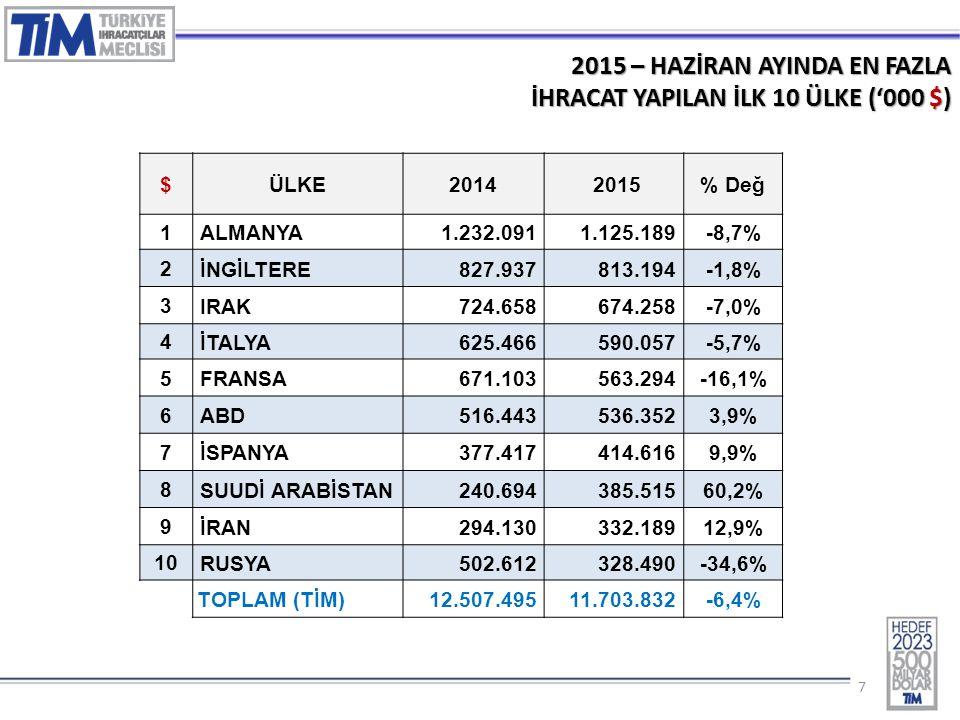 77 2015 – HAZİRAN AYINDA EN FAZLA İHRACAT YAPILAN İLK 10 ÜLKE ('000 $) $ÜLKE2014 2015% Değ 1 ALMANYA1.232.0911.125.189-8,7% 2 İNGİLTERE827.937813.194-1,8% 3 IRAK724.658674.258-7,0% 4 İTALYA625.466590.057-5,7% 5 FRANSA671.103563.294-16,1% 6 ABD516.443536.3523,9% 7 İSPANYA377.417414.6169,9% 8 SUUDİ ARABİSTAN240.694385.51560,2% 9 İRAN294.130332.18912,9% 10 RUSYA502.612328.490-34,6% TOPLAM (TİM) 12.507.49511.703.832-6,4%