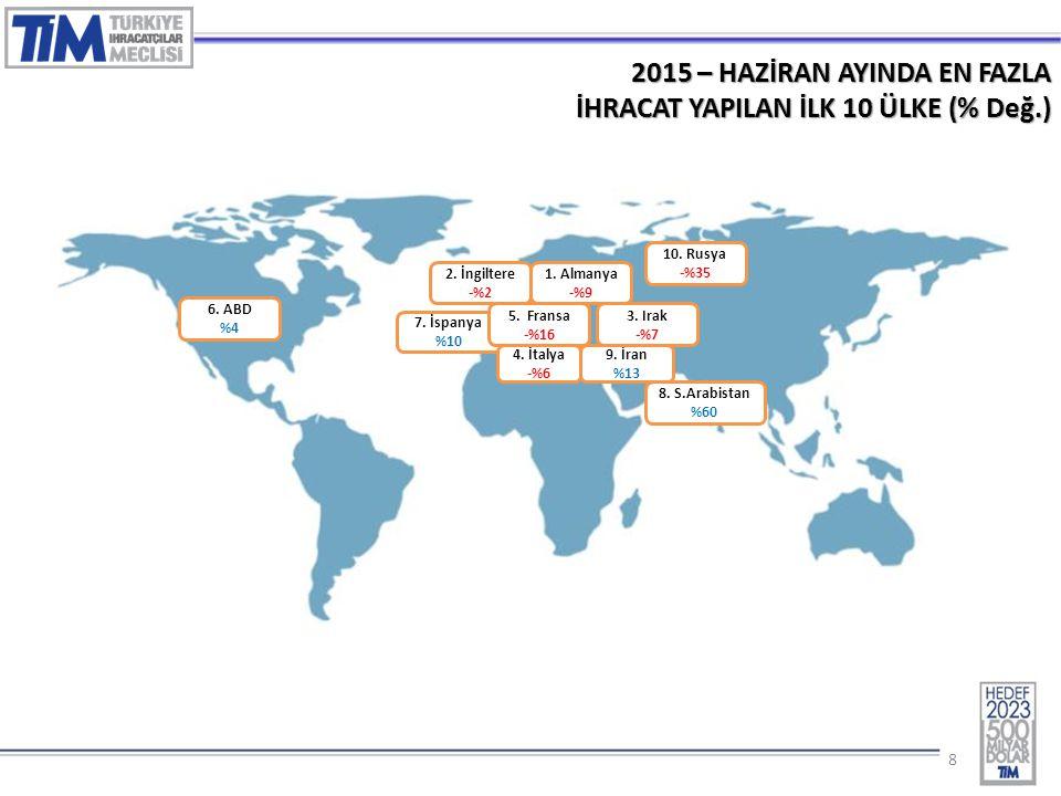 88 2015 – HAZİRAN AYINDA EN FAZLA İHRACAT YAPILAN İLK 10 ÜLKE (% Değ.) 1.