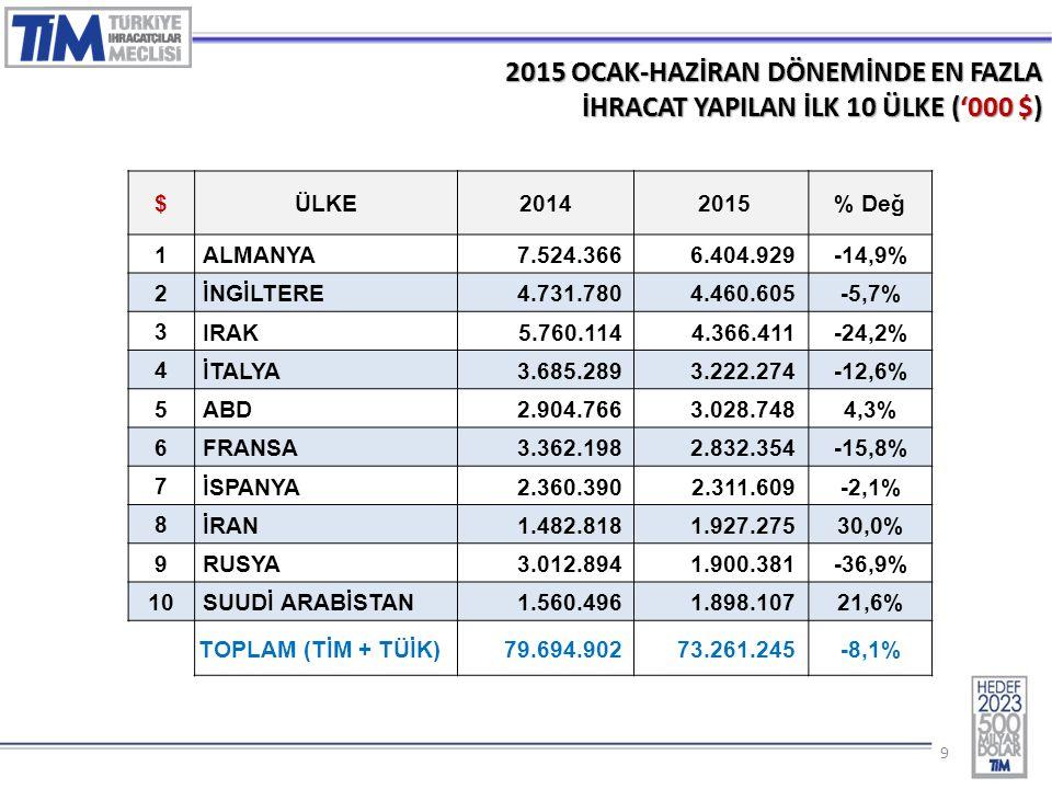 10 2015 – HAZİRAN AYINDA EN FAZLA İHRACAT YAPILAN İLK 5 ÜLKE GRUBU ('000 $) SIRAÜLKE GRUBU20142015 DEĞ (%) 1 Avrupa Birliği Ülkeleri5.797.7345.481.117-5,5% 2 Orta Doğu Ülkeleri2.229.8302.304.1293,3% 3 Afrika Ülkeleri1.096.3181.034.758-5,6% 4 Bağımsız Devletler Topluluğu1.387.370979.485-29,4% 5 Kuzey Amerika Serbest Ticaret615.091627.3312,0% T O P L A M (TİM) 12.507.49511.703.832-6,4%