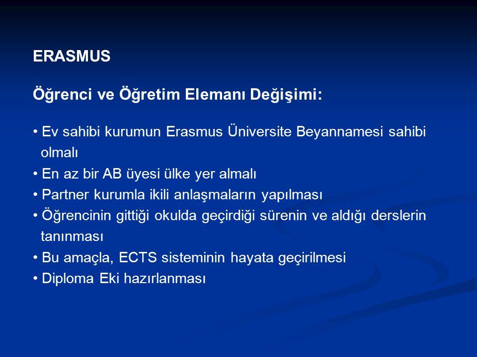 ERASMUS Öğrenci ve Öğretim Elemanı Değişimi: Ev sahibi kurumun Erasmus Üniversite Beyannamesi sahibi olmalı En az bir AB üyesi ülke yer almalı Partner kurumla ikili anlaşmaların yapılması Öğrencinin gittiği okulda geçirdiği sürenin ve aldığı derslerin tanınması Bu amaçla, ECTS sisteminin hayata geçirilmesi Diploma Eki hazırlanması