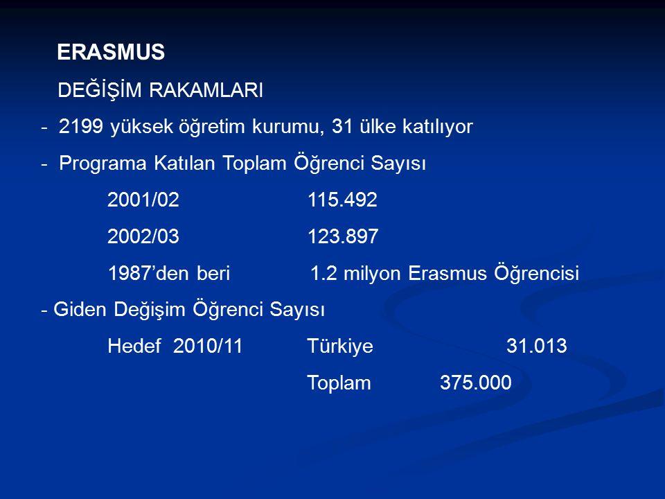 DEĞİŞİM RAKAMLARI - 2199 yüksek öğretim kurumu, 31 ülke katılıyor - Programa Katılan Toplam Öğrenci Sayısı 2001/02115.492 2002/03123.897 1987'den beri 1.2 milyon Erasmus Öğrencisi - Giden Değişim Öğrenci Sayısı Hedef 2010/11Türkiye 31.013 Toplam375.000 ERASMUS