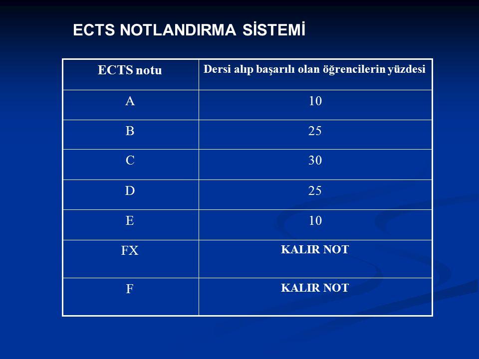 ECTS NOTLANDIRMA SİSTEMİ KALIR NOT F FX 10E 25D 30C 25B 10A Dersi alıp başarılı olan öğrencilerin yüzdesi ECTS notu
