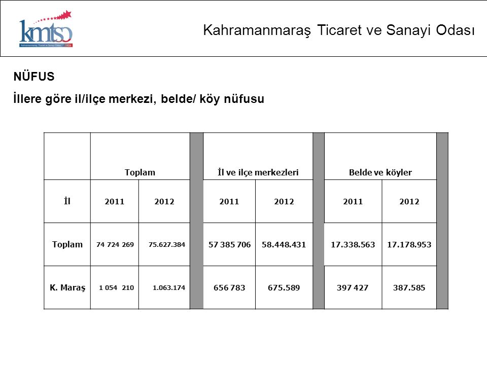 Kahramanmaraş Ticaret ve Sanayi Odası İplik üretiminin Türkiye'deki payı ÜRETİM (ton/yıl) ÜRETİMDEKİ PAY (%) TÜRKİYE 1.325.000 KAHRAMANMARAŞ 363.00027,4
