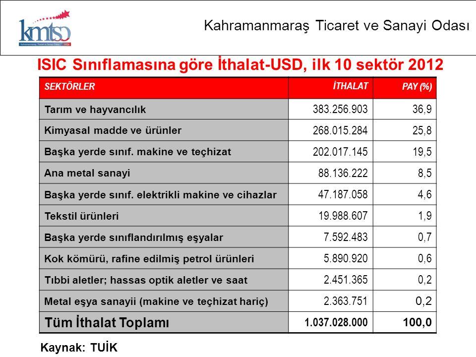 Kahramanmaraş Ticaret ve Sanayi Odası ISIC Sınıflamasına göre İthalat-USD, ilk 10 sektör 2012 SEKTÖRLERİTHALATPAY (%) Tarım ve hayvancılık 383.256.903