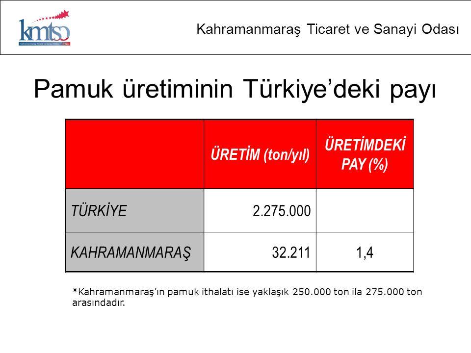 Kahramanmaraş Ticaret ve Sanayi Odası Pamuk üretiminin Türkiye'deki payı ÜRETİM (ton/yıl) ÜRETİMDEKİ PAY (%) TÜRKİYE 2.275.000 KAHRAMANMARAŞ 32.2111,4