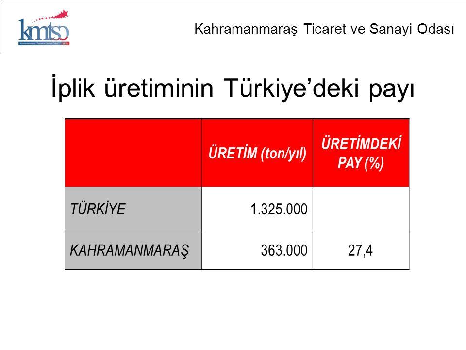Kahramanmaraş Ticaret ve Sanayi Odası İplik üretiminin Türkiye'deki payı ÜRETİM (ton/yıl) ÜRETİMDEKİ PAY (%) TÜRKİYE 1.325.000 KAHRAMANMARAŞ 363.00027