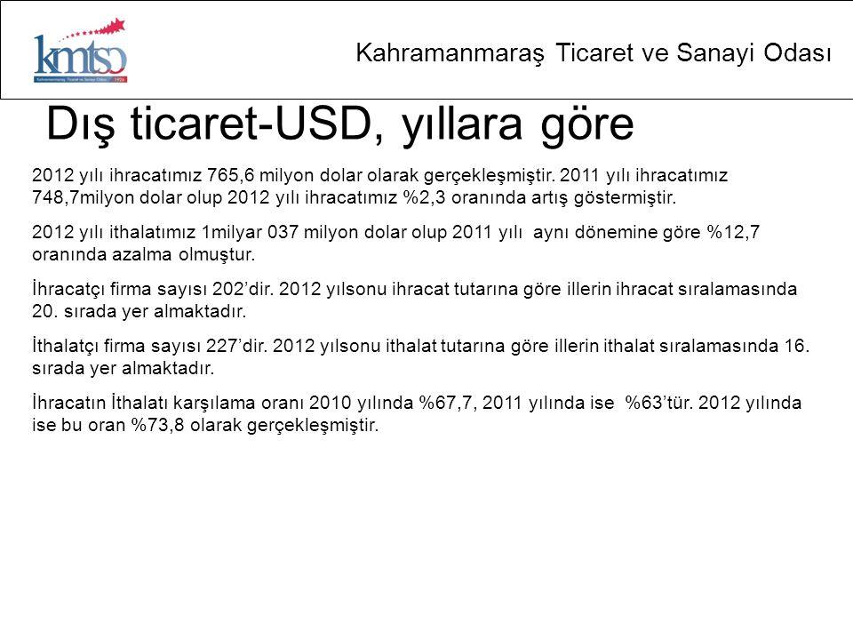 Kahramanmaraş Ticaret ve Sanayi Odası Dış ticaret-USD, yıllara göre 2012 yılı ihracatımız 765,6 milyon dolar olarak gerçekleşmiştir. 2011 yılı ihracat