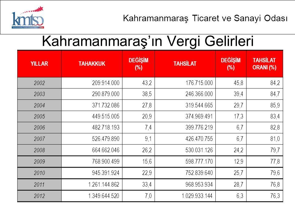 Kahramanmaraş Ticaret ve Sanayi Odası Kahramanmaraş'ın Vergi Gelirleri YILLARTAHAKKUK DEĞİŞİM (%) TAHSİLAT DEĞİŞİM (%) TAHSİLAT ORANI (%) 2002 209.914