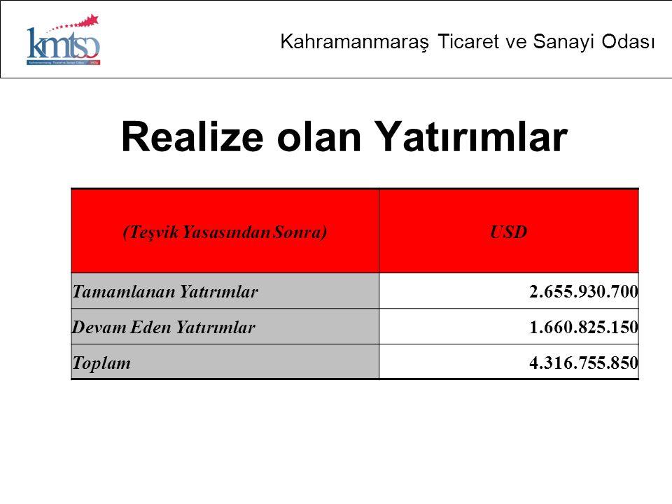Kahramanmaraş Ticaret ve Sanayi Odası Realize olan Yatırımlar (Teşvik Yasasından Sonra)USD Tamamlanan Yatırımlar2.655.930.700 Devam Eden Yatırımlar1.6