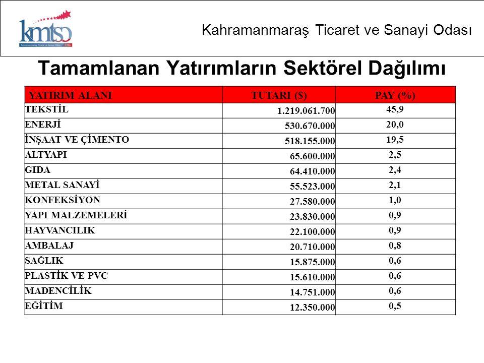 Kahramanmaraş Ticaret ve Sanayi Odası Tamamlanan Yatırımların Sektörel Dağılımı YATIRIM ALANITUTARI ($)PAY (%) TEKSTİL 1.219.061.700 45,9 ENERJİ 530.6