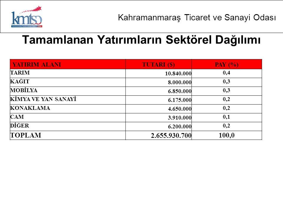 Kahramanmaraş Ticaret ve Sanayi Odası Tamamlanan Yatırımların Sektörel Dağılımı YATIRIM ALANI TUTARI ($) PAY (%) TARIM 10.840.000 0,4 KAĞIT 8.000.000