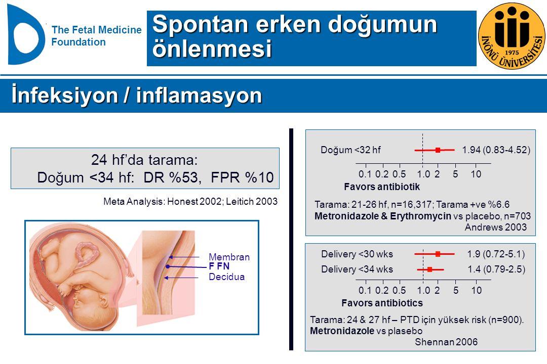 The Fetal Medicine Foundation 24 hf'da tarama: Doğum <34 hf: DR %53, FPR %10 Meta Analysis: Honest 2002; Leitich 2003 F FN Membran Decidua Doğum <32 h