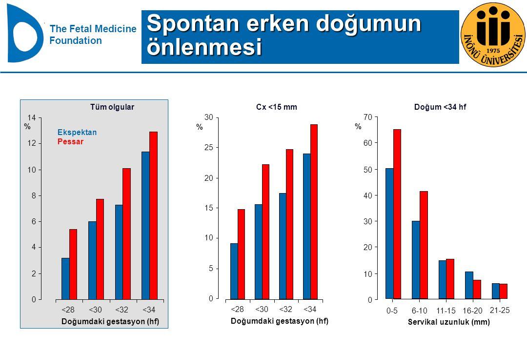 The Fetal Medicine Foundation 0-56-1011-1516-20 21-25 Servikal uzunluk (mm) Doğum <34 hf % 0 10 20 30 40 50 60 70 <28<30<32<34 Doğumdaki gestasyon (hf