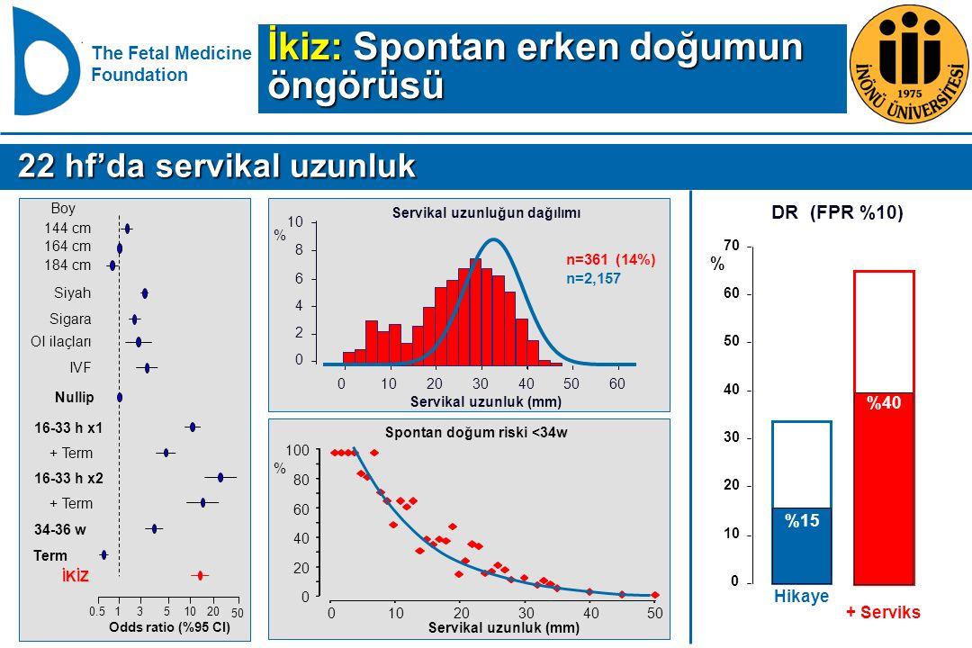 The Fetal Medicine Foundation + Serviks DR (FPR %10) 0 10 20 30 40 50 60 70 % Hikaye %15 %40 164 cm 144 cm 184 cm IVF OI ilaçları Sigara Siyah Nullip