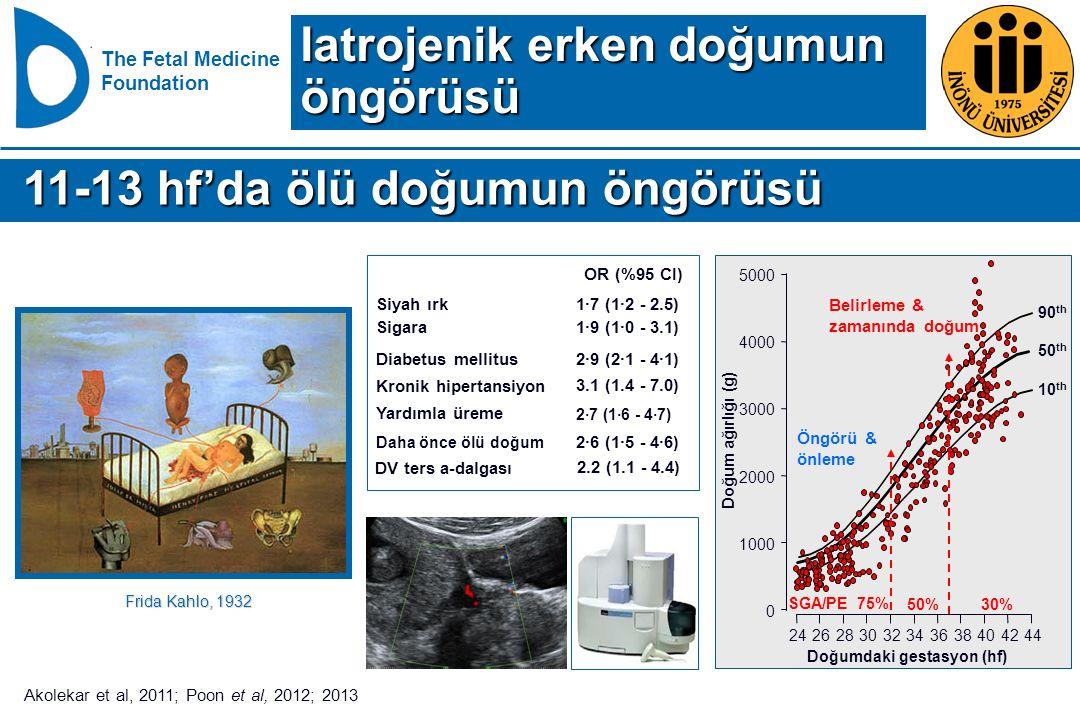 The Fetal Medicine Foundation 11-13 hf'da ölü doğumun öngörüsü 11-13 hf'da ölü doğumun öngörüsü 2·7 (1·6 - 4·7) 2·6 (1·5 - 4·6) Daha önce ölü doğum Ya