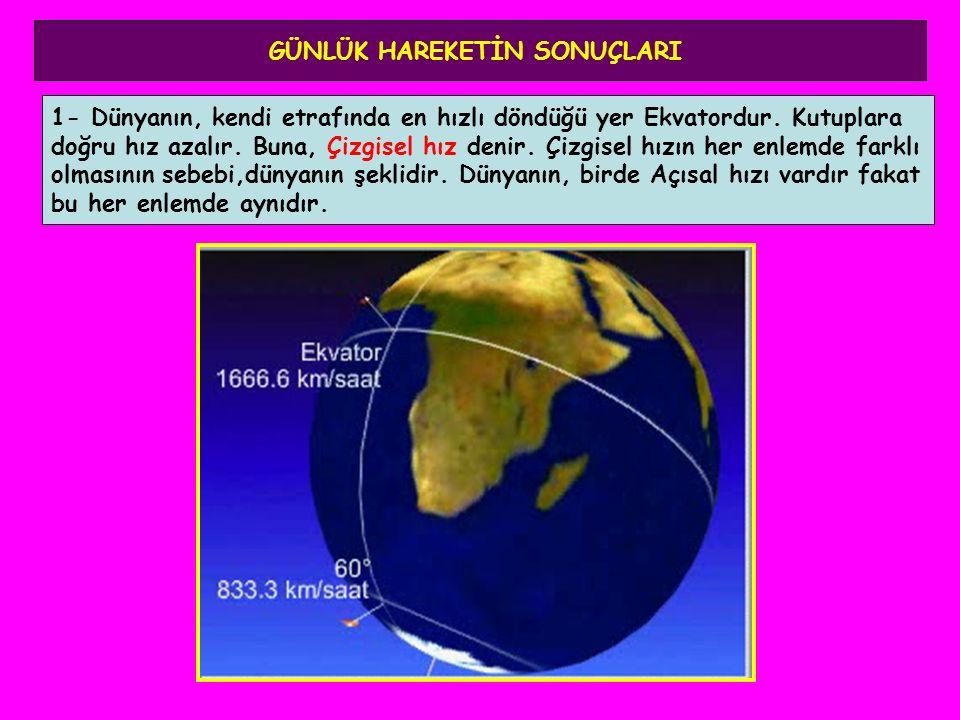 GÜNLÜK HAREKETİN SONUÇLARI 1- Dünyanın, kendi etrafında en hızlı döndüğü yer Ekvatordur. Kutuplara doğru hız azalır. Buna, Çizgisel hız denir. Çizgise