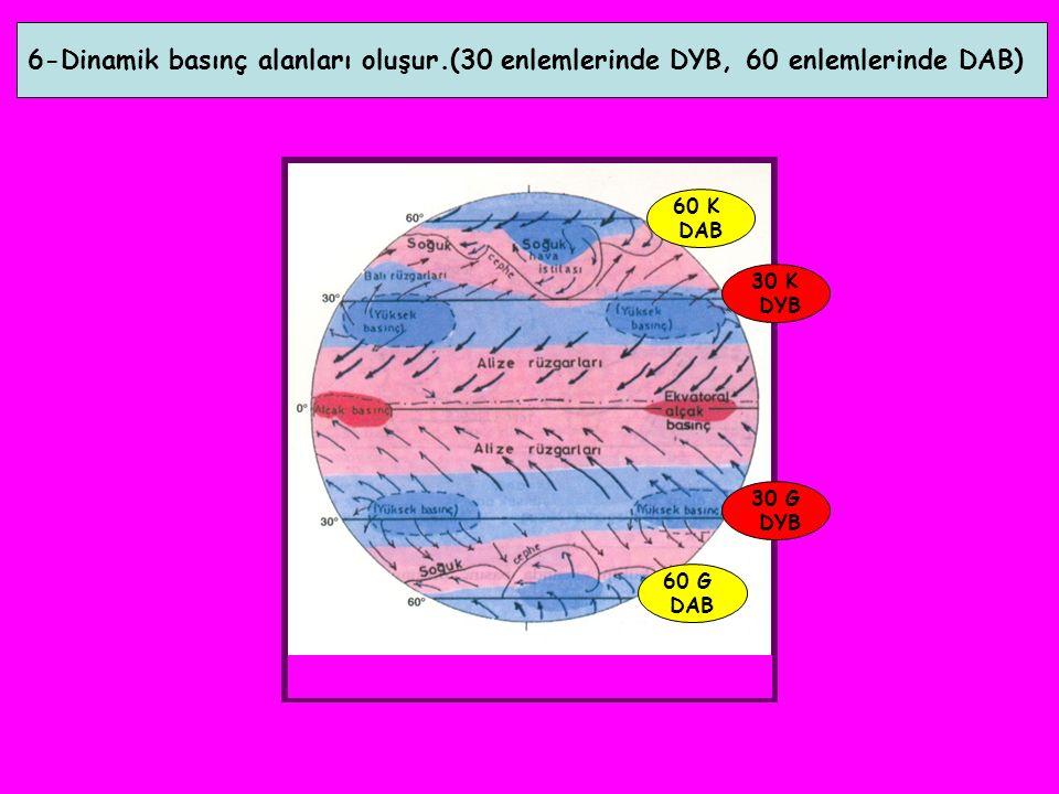 6-Dinamik basınç alanları oluşur.(30 enlemlerinde DYB, 60 enlemlerinde DAB) 30 K DYB 60 K DAB 30 G DYB 60 G DAB