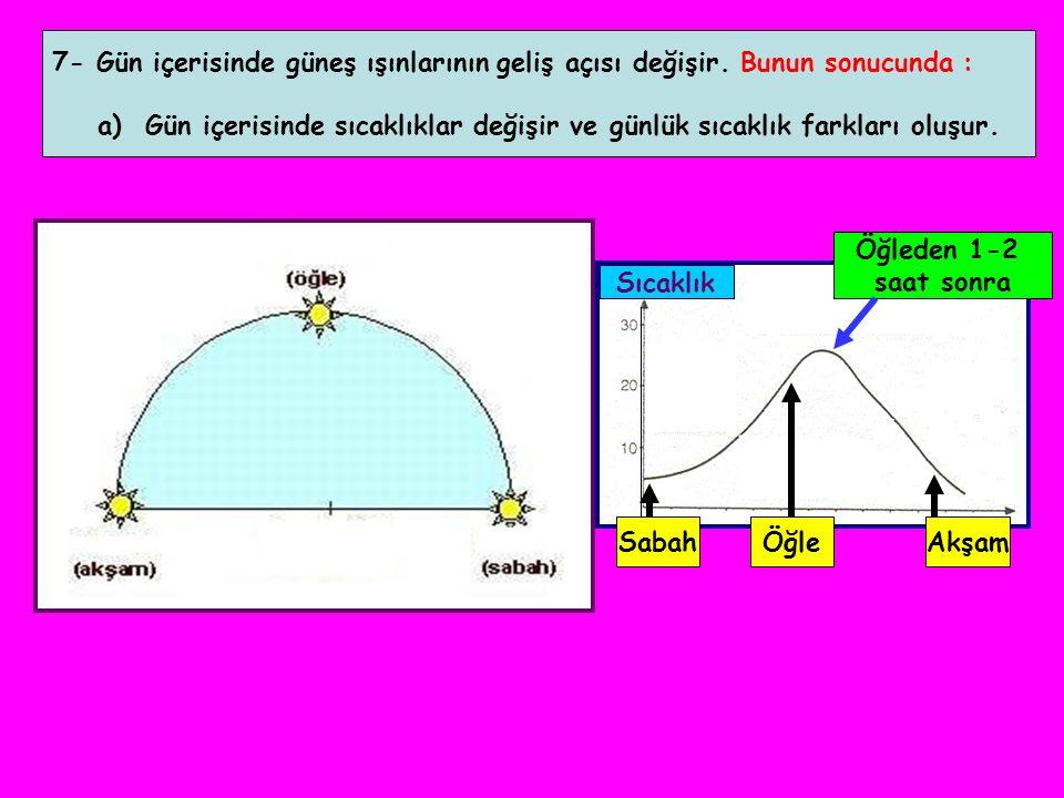 7- Gün içerisinde güneş ışınlarının geliş açısı değişir. Bunun sonucunda : a) Gün içerisinde sıcaklıklar değişir ve günlük sıcaklık farkları oluşur. S