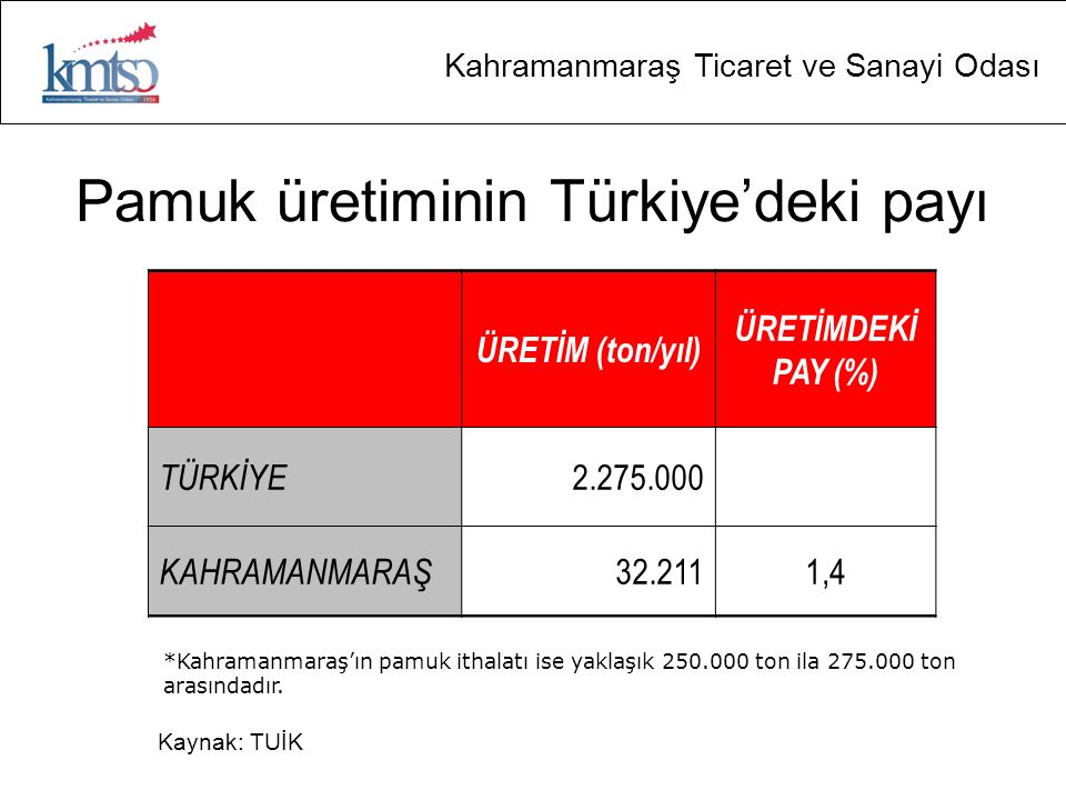 Kahramanmaraş Ticaret ve Sanayi Odası Pamuk üretiminin Türkiye'deki payı ÜRETİM (ton/yıl) ÜRETİMDEKİ PAY (%) TÜRKİYE 2.275.000 KAHRAMANMARAŞ 32.2111,4 *Kahramanmaraş'ın pamuk ithalatı ise yaklaşık 250.000 ton ila 275.000 ton arasındadır.