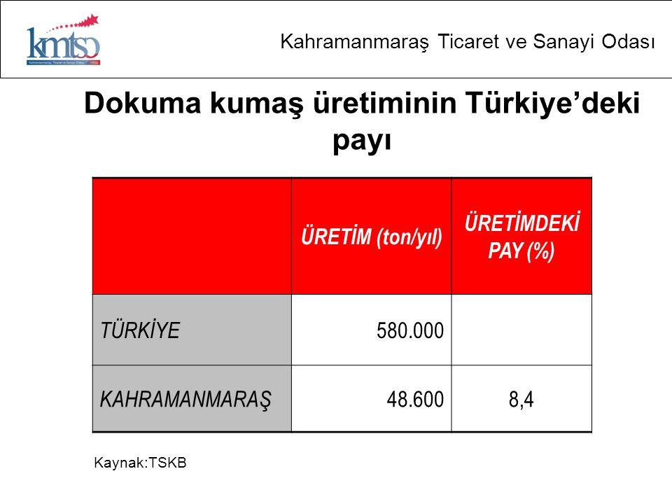 Kahramanmaraş Ticaret ve Sanayi Odası Dokuma kumaş üretiminin Türkiye'deki payı ÜRETİM (ton/yıl) ÜRETİMDEKİ PAY (%) TÜRKİYE 580.000 KAHRAMANMARAŞ 48.6008,4 Kaynak:TSKB