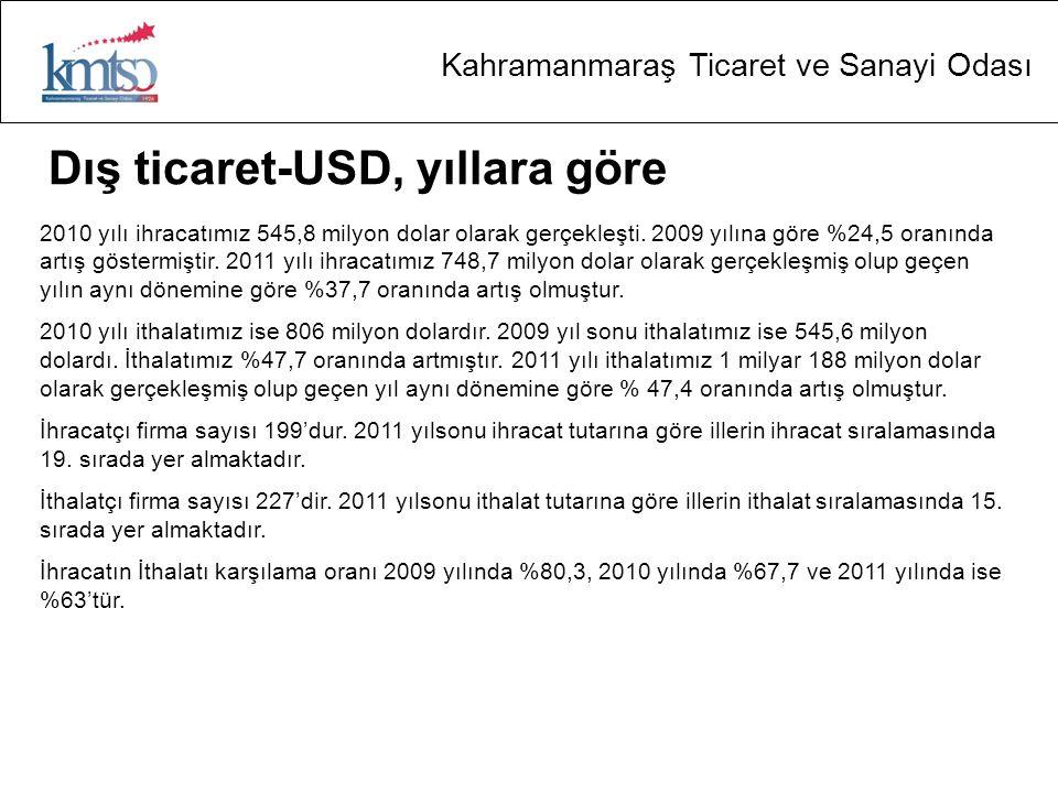 Kahramanmaraş Ticaret ve Sanayi Odası Dış ticaret-USD, yıllara göre 2010 yılı ihracatımız 545,8 milyon dolar olarak gerçekleşti.