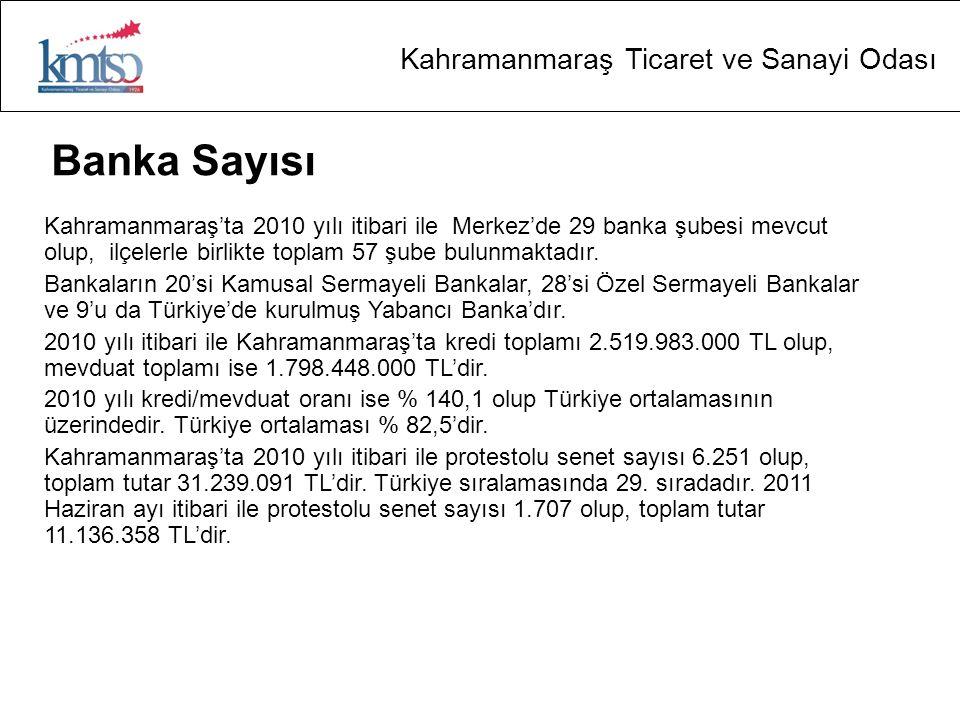 Kahramanmaraş Ticaret ve Sanayi Odası Banka Sayısı Kahramanmaraş'ta 2010 yılı itibari ile Merkez'de 29 banka şubesi mevcut olup, ilçelerle birlikte toplam 57 şube bulunmaktadır.
