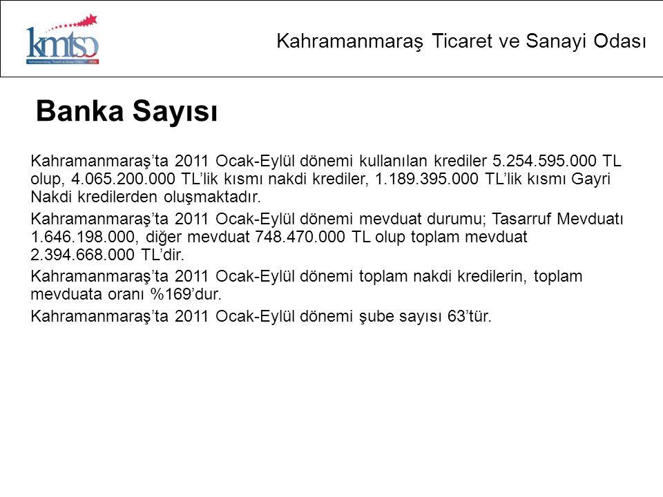 Kahramanmaraş Ticaret ve Sanayi Odası Banka Sayısı Kahramanmaraş'ta 2011 Ocak-Eylül dönemi kullanılan krediler 5.254.595.000 TL olup, 4.065.200.000 TL'lik kısmı nakdi krediler, 1.189.395.000 TL'lik kısmı Gayri Nakdi kredilerden oluşmaktadır.